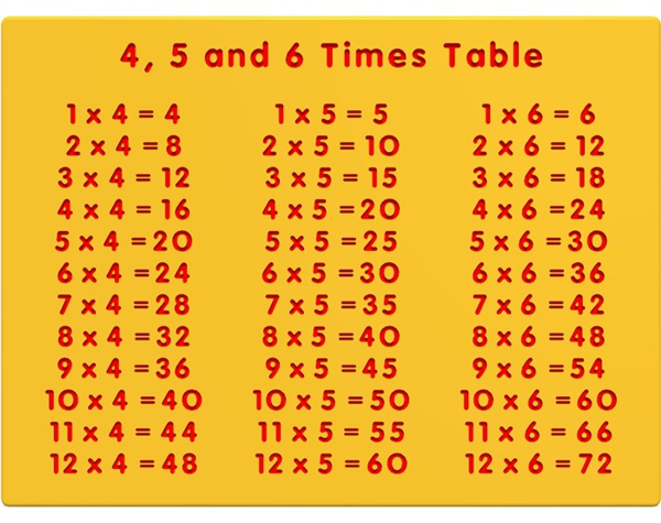 4, 5 and 6 Times Table Play Panel