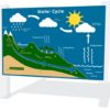 Water Cycle Play Panel
